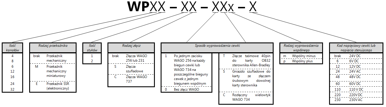 Sposób kodowania nazw listew przekaźnikowych